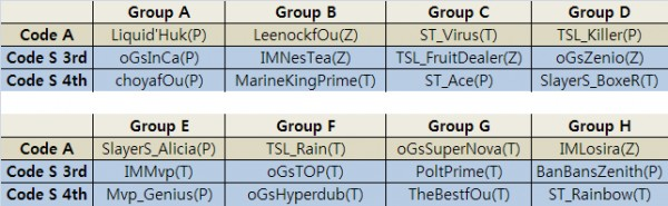GSL March up-down groups